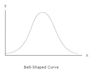bell shaped curve